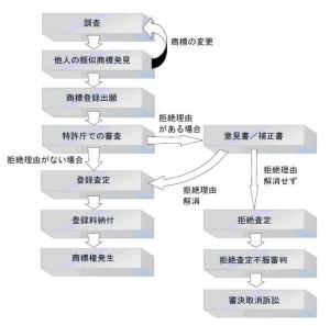 3faq_trademark_flow